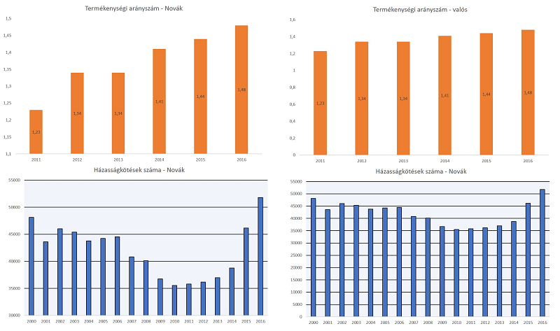Az EMMI és a valóság találkozása. Novák államtitkár grafikonjai, és ahogy azoknak valóban ki kéne nézniük 0 tengelyminimummal.